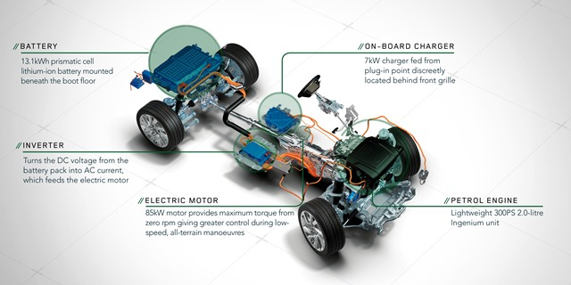 Land Rover PHEV Technical Data - Land Rover PHEV